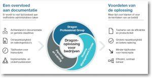 AVT-Nieuw-Dragon-Professional-Group-14-oplossingen-voor-bedrijfsproblemen