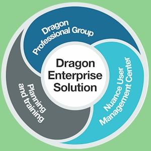 NIEUW-Dragon-Professional-Group-15-spraakherkenning(Enkele-en-volume-Licentie-1-t/m-4-gebruikers)