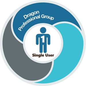 Dragon-Professional-Group-15 - Single User - Spraakherkenningssoftware